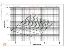 Διάγραμμα απωλειών πίεσης σωλήνων PEX