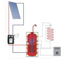 Ηλιακή Θερμική Ενέργεια